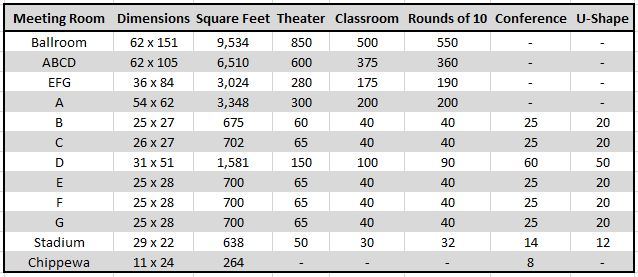 Room Dimensions & Capacity
